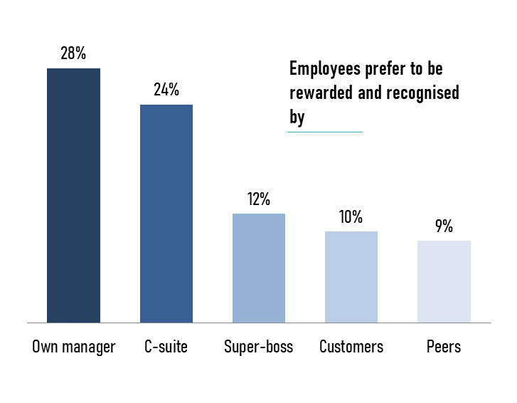Employees prefer to be rewarded and recognized by
