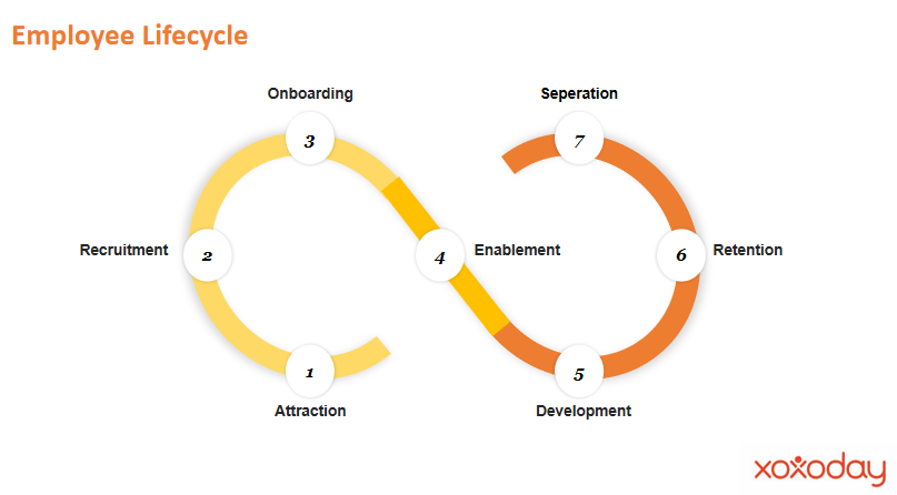 Lifecycle of an employee