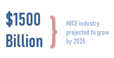 MICE industry projected $1500 Billion to grow by 2025
