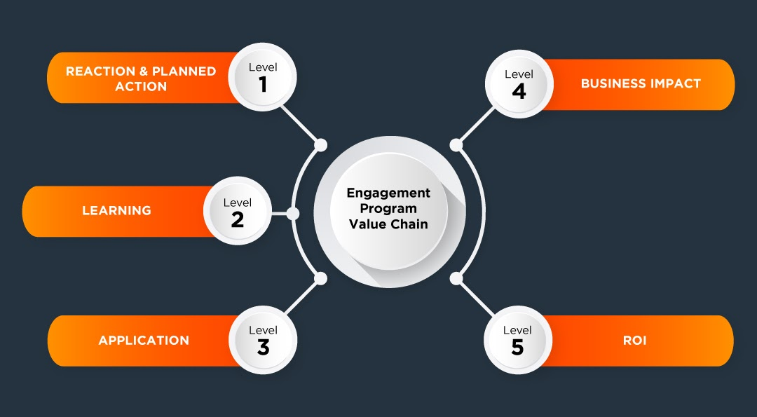 Engagement Program Value Chain