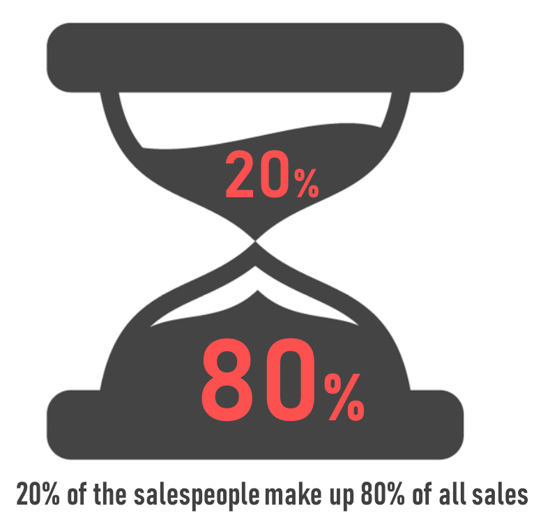 Only 20% of the salespeople make up 80%