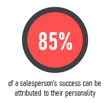 85% of a salesperson's success can be attributed to their personality