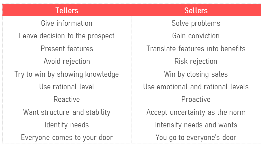 The Top Ten Ways to Know You are a Teller or a Seller by Terri Levine‍