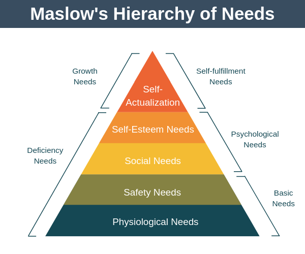 """File:Maslows-Hierarchy-of-Needs-1.png"" by Nmilligan is licensed under CC BY-SA 4.0"
