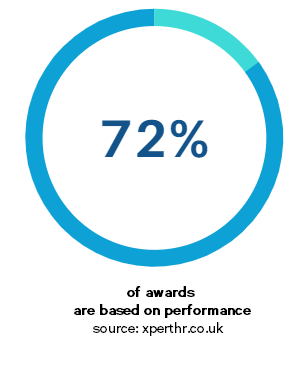Stats that 72% of awards are based on performance