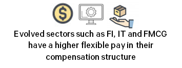 Evolved Sectors such as FI, IT, FMCG have a higher flexible pay in their compensation structure