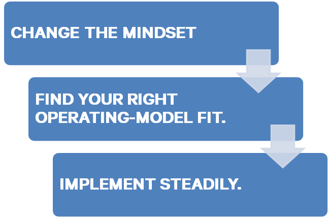WAYS TO BUILD CAPABILITIES THAT CAN HELP YOU SHIFT TO AN INCENTIVE-BASED MODEL