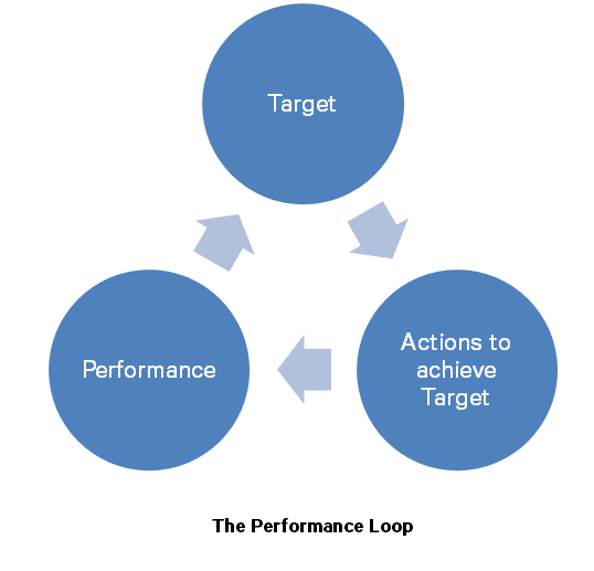 The Performance Loop