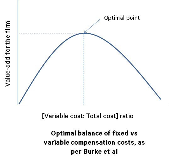Optimal balance of fixed vs variable compensation costs