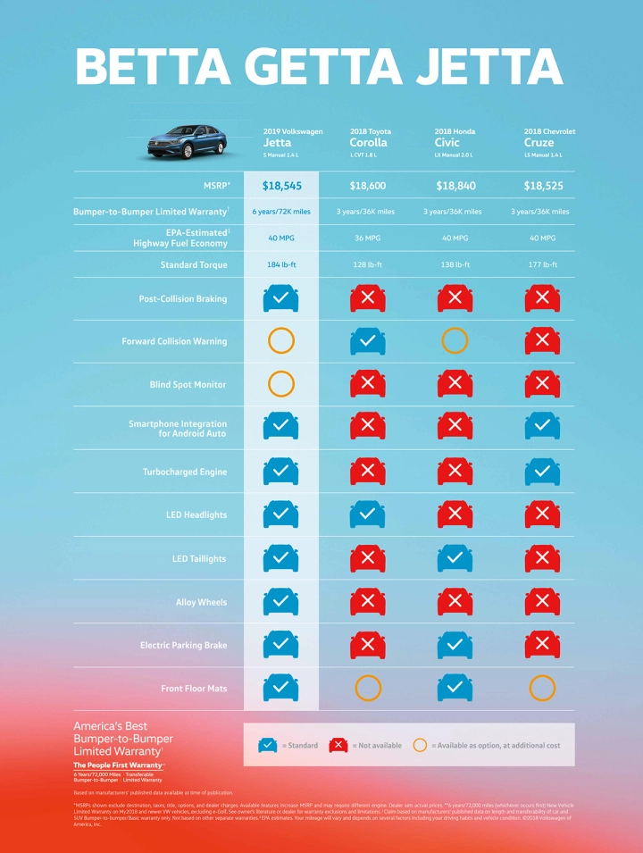This feature comparison Ad copy of Volkswagen Jetta (2019) aims to diminish sensitivity towards price