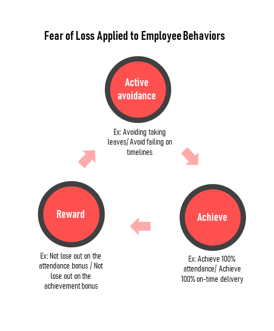 Fear of loss applied to employee behaviors