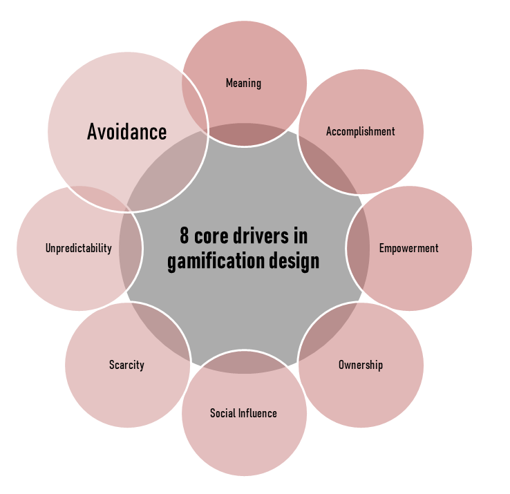 'Avoidance' or 'loss aversion