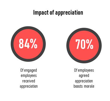 Impact of appreciation