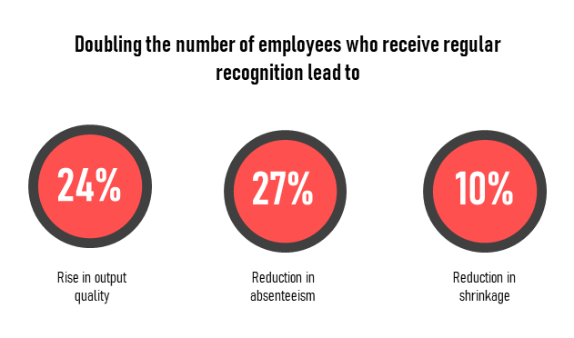 Doubling the number of employees who receive regular recognition lead to