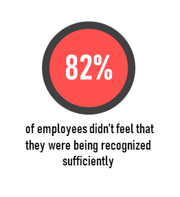 82% of employees didn't feel that they were being recognized sufficiently