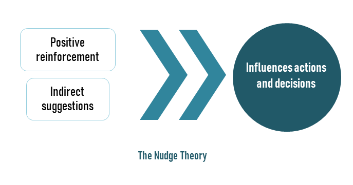Poitive reinforcement and Indirect Suggestions leads to Influences actions and decisions
