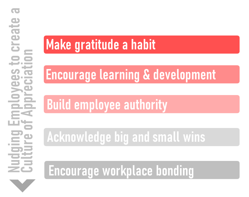 Nudging Employees to Create a Culture of Appreciation