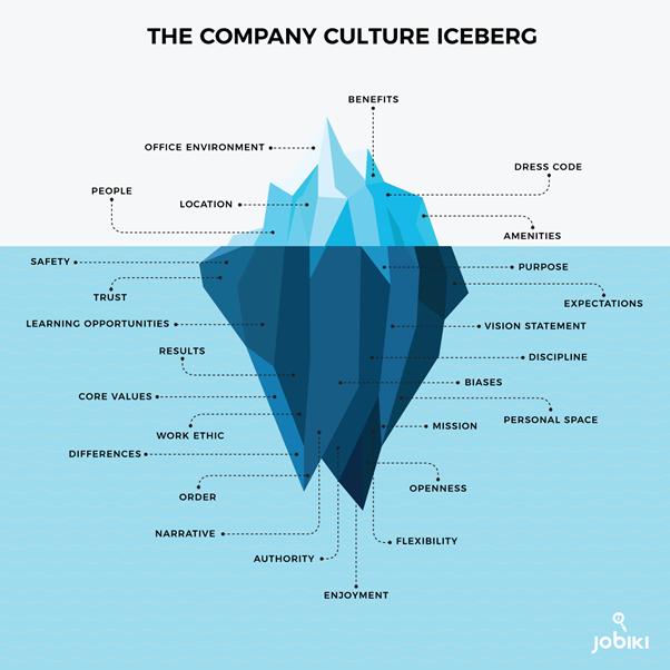 Company Culture Iceberg
