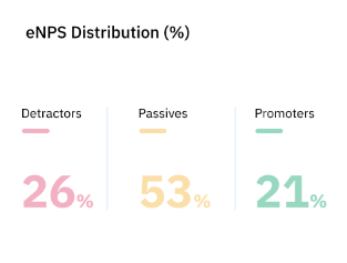 eNPS Distribution