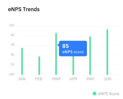 eNPS Trends