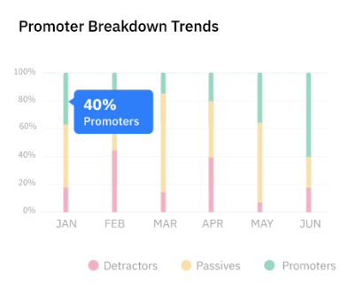 Promoter Breakdown Trends