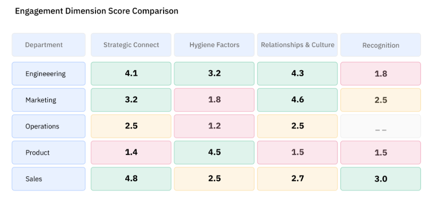 Engagement Dimension Score Comparison