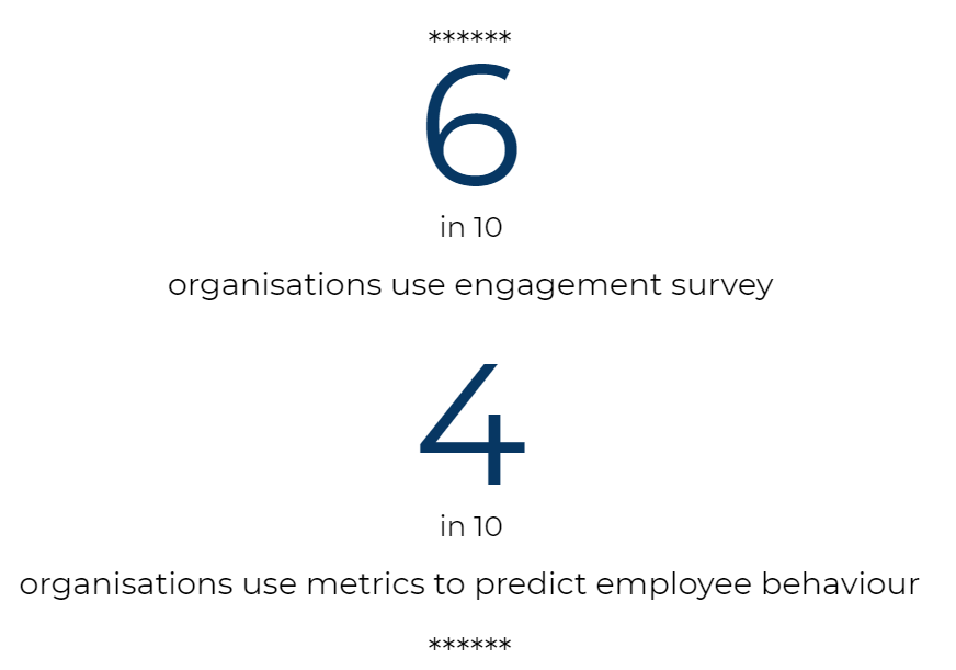 6 in 10 organizations use engagement survey