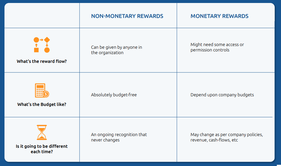 Monetary and Non-Monetary rewards