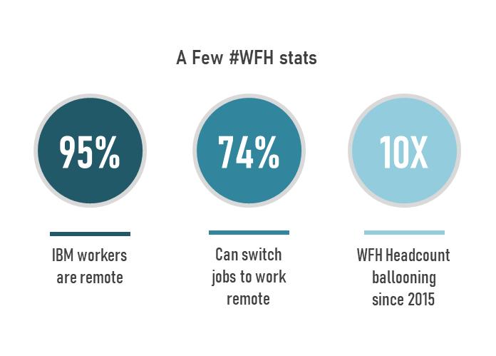 a few wfh stats