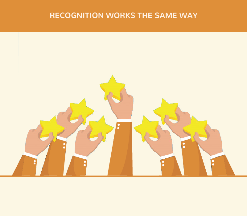 Recognition works the same way