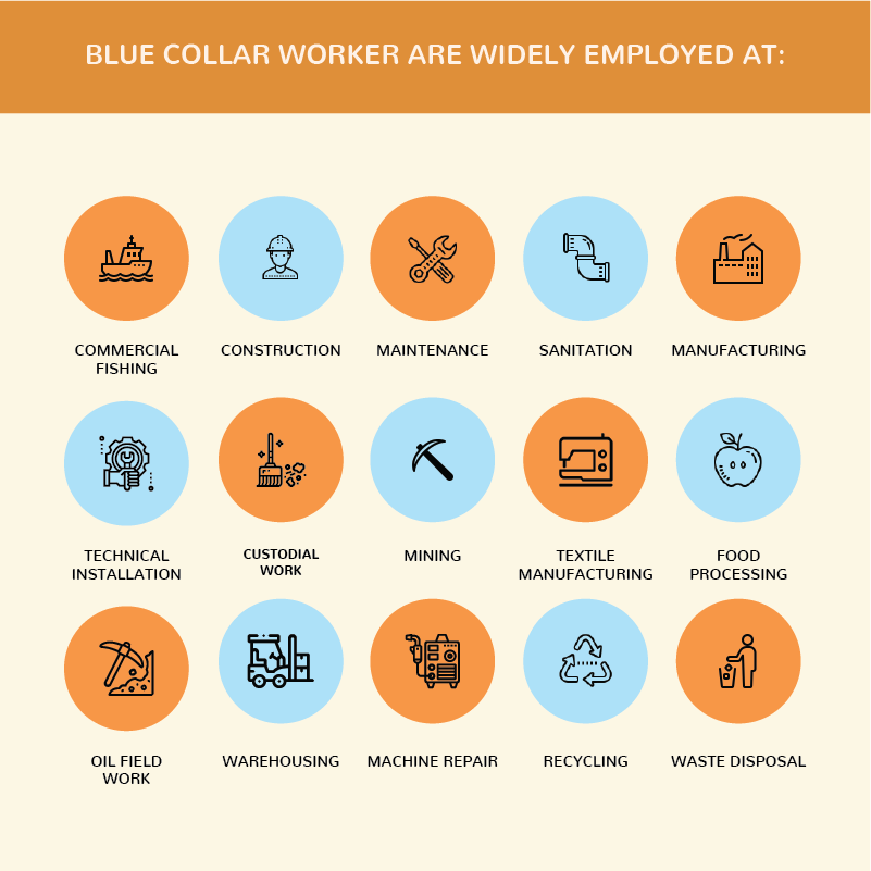 Blue Collar Workers are widely Employed at: