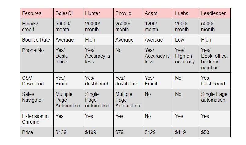 Price comparison || Features