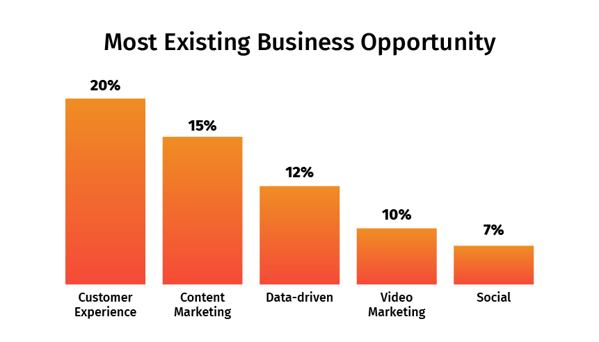 Most Existing Business Opportunities