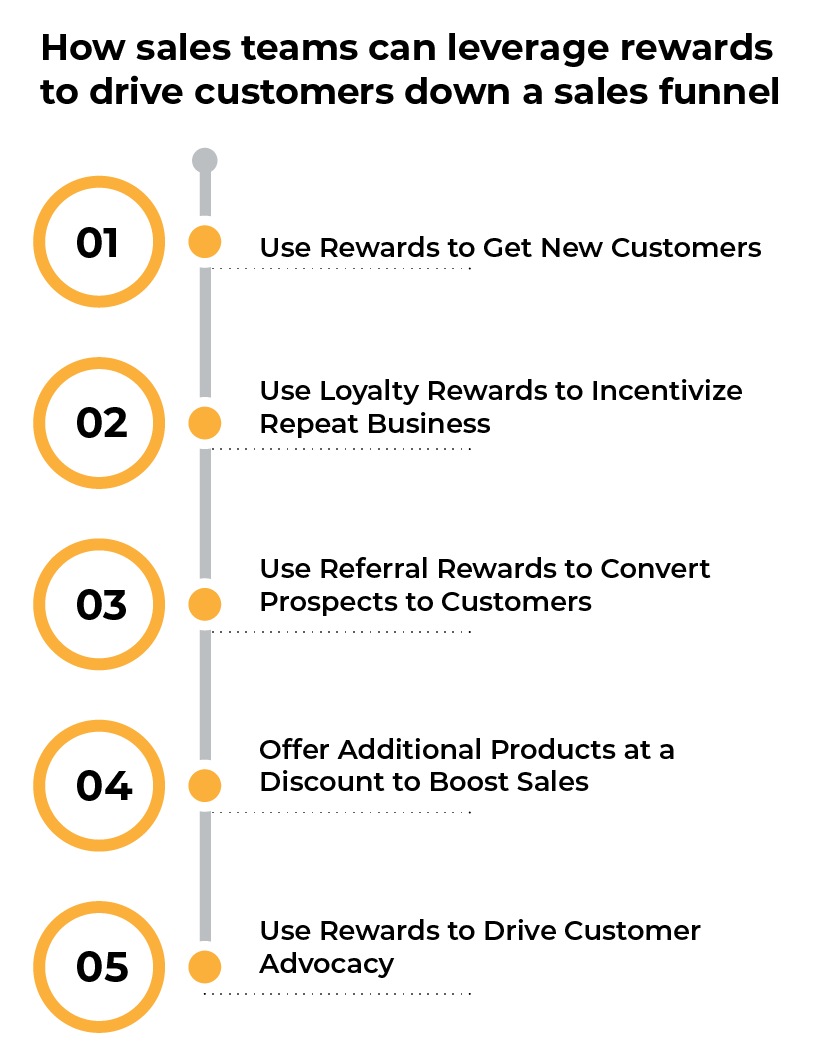 How Sales Teams Can Leverage Rewards to Drive Customers Down a Sales Funnel