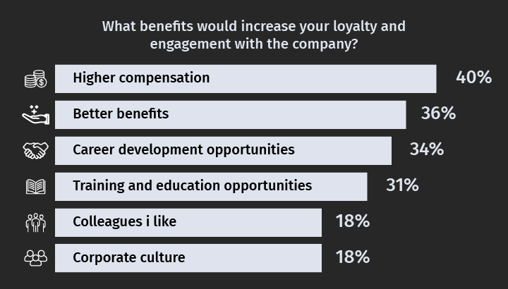 What benefits would increase your loyalty and engagment within the company