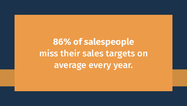 86% of salespeople miss their sales targets on average every year.