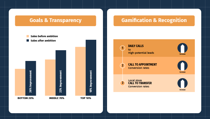 Goals and Transparency. Gamification & Recognition.