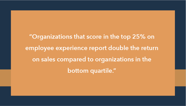 Organizations that score in the top 25% on employee experience report double the return on sales compared to organizations in the bottom quartile.