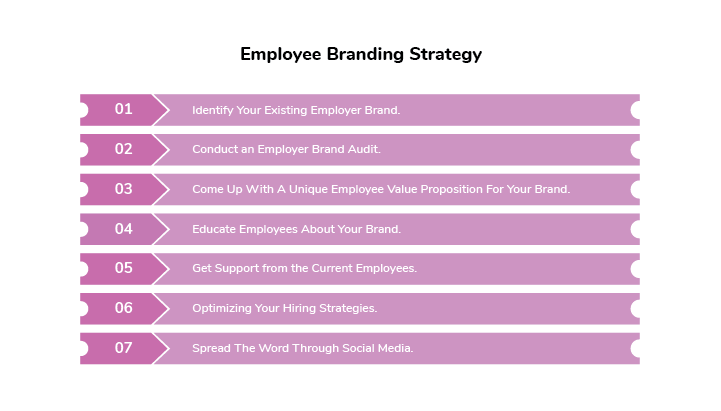 Employee Branding Strategy