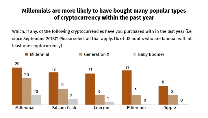 """Data from 2019 when the """"crypto"""" hype was amusingly high and rightly so."""