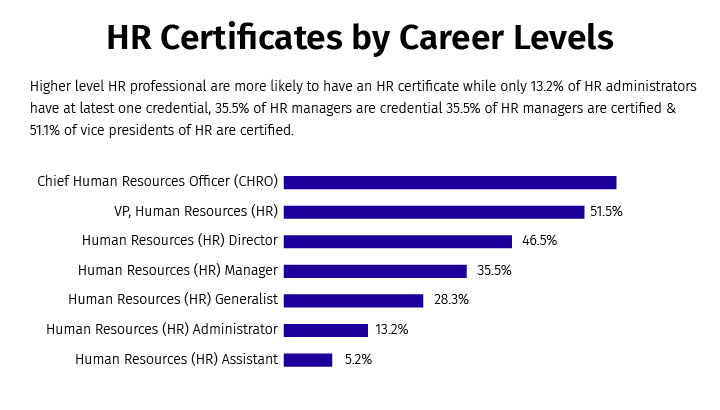 With professionals holding an HR certificate at different stages of their careers, you can leap above a huge crowd if you have one (PayScale)