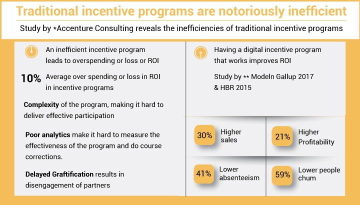 A digitized incentive program can increase your sales by a whopping 30%