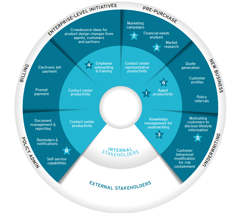 Gamification in Insurance - The Possibilities Are Many