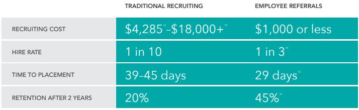 Employee Referral Programs Rewards Statistics