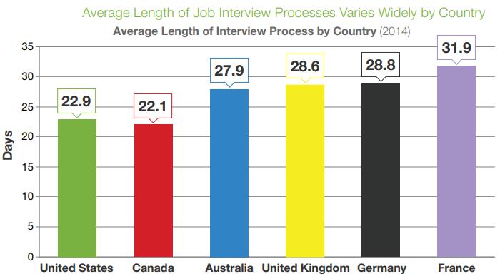 Employee Referral Programs Rewards Statistics by Glassdoor