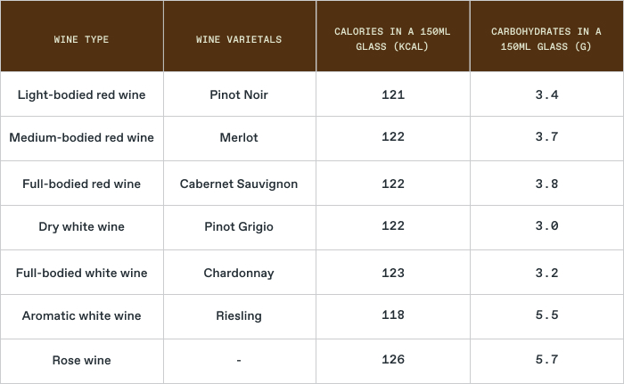 red wine calories: Calories and Carbohydrates by Wine Type