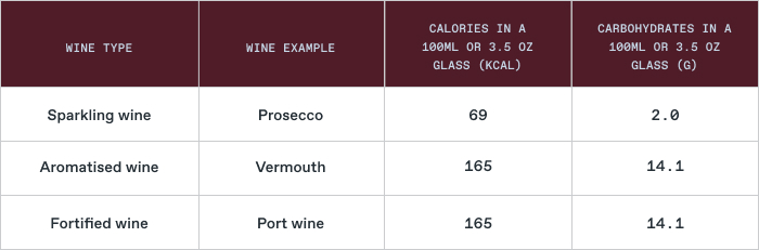red wine calories: serving size