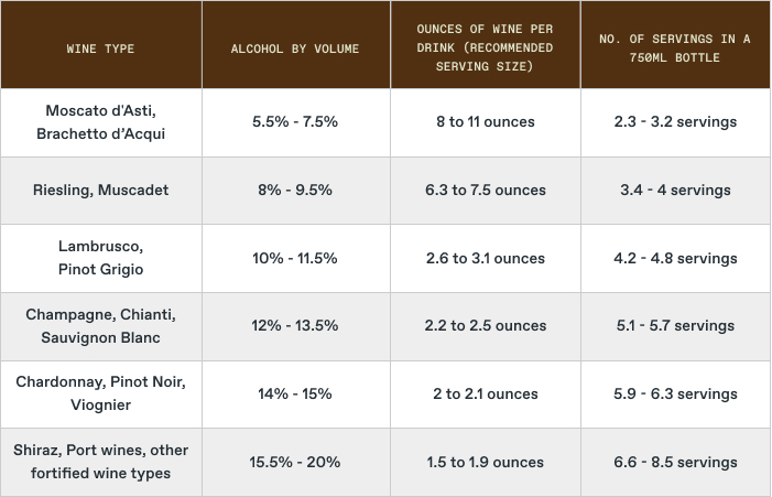 How Many Glasses in a Bottle of Wine: By wine type