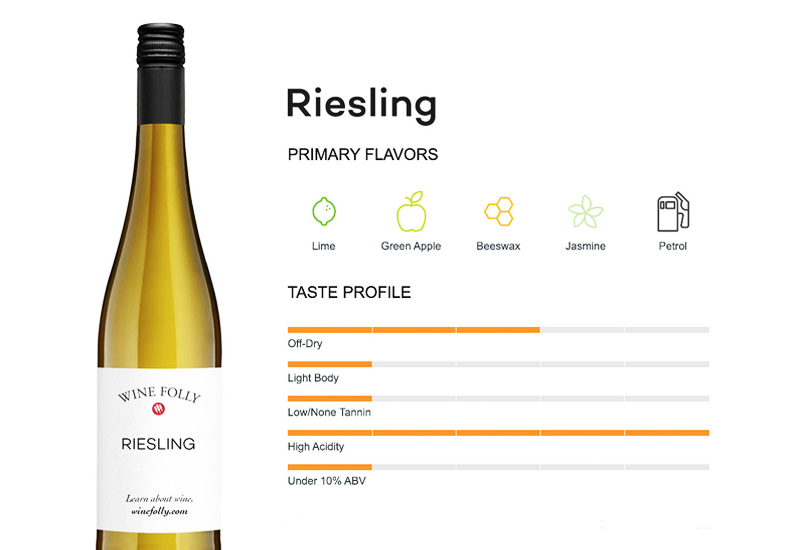 Riesling Taste and Characteristics