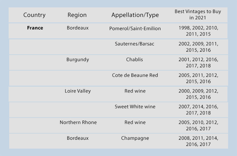Best Vintages to Buy